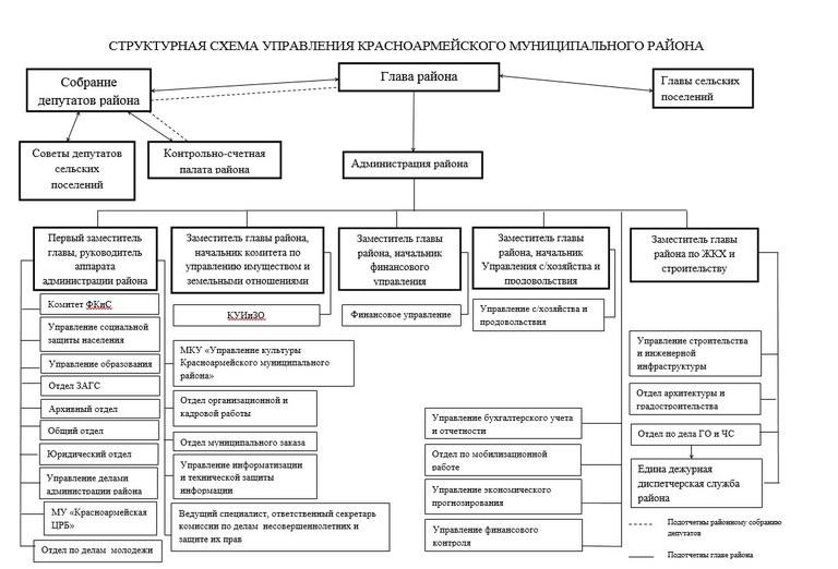 Shema-upravleniya-raionom.jpg
